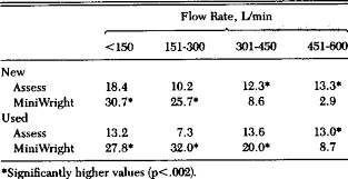 Table 1 From An Evaluation Of The Accuracy Of Assess And