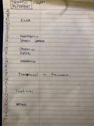 Learners of foreign languages use the ipa to check exactly how words are pronounced. I Am Working On A New Phonetic Alphabet Chart Using Words With Silent First Letters Help Me Out Crowdsource