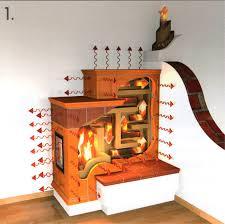Kleine Ofenkunde Kaminweltcom