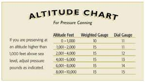 Pressure At Altitude Chart Adjust For High Altitude Canning