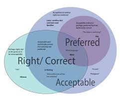 Accuracy And Precision Venn Diagram File Venn Diagram Of Language Issue Space Svg Wikimedia Commons