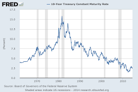 Ten Year Treasury Yield Chart The Bond Bubble June 2014 Update