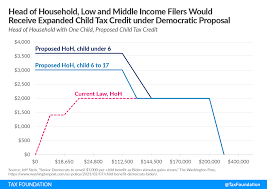 Expand Child Tax Credit ...