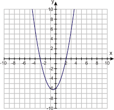 the graph of a quadratic equation is very useful in helping us identify how many solutions and what types of solutions a function has