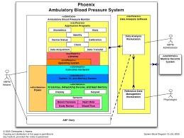 collection software system architecture diagram pictures   diagramssoftware system architecture diagram photo album diagrams