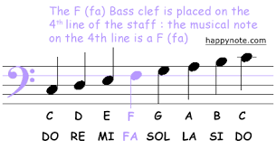 the music staff the music clefs g treble clef f bass clef c clef