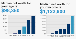 Net Worth Calculator Are You Wealthy U S Net Worth By Age And Income