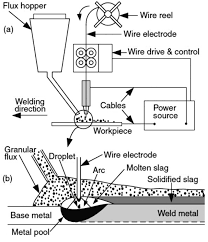 Welding Voltage And Current Chart Schematic Diagram Of The Submerged Arc Welding Presenting
