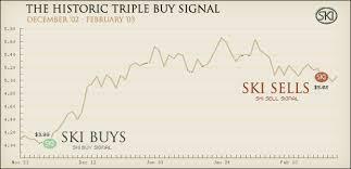 Ski Gold Stock Prediction System