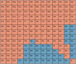 Computing Nash Equilibrium Strategy Poker Stack Exchange