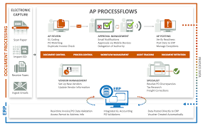 Accounts Payable Process Flow Chart Pdf Processflows Automated Invoice Matching Solutions