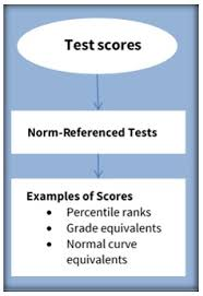 Giving Meaning To Test Scores Renaissance