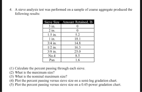 Sieve Chart Solved 4 A Sieve Analysis Test Was Performed On A Sample