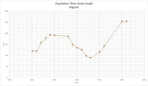 7 Graphs Commonly Used In Statistics