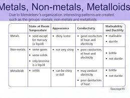 Metals Vs Nonmetals Venn Diagram Periodic Table Metalloids Best Of Metal Chemistry