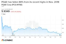 Blue Sky Filing Chart More Companies Are Flagging Wildfire Risk As Suppression