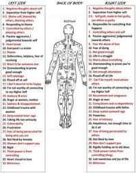 Map Of Where Emotions Stored In Body Body Map