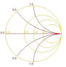 Smith Chart Explained Smith Charts Explained Engineersphere Com