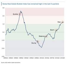 Real Estate Index Chart