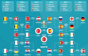 Ea Avrupa Futbol Şampiyonası 2020'de finale giden yol