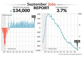Jobs Report Still Consistent With Strong Economy Even As