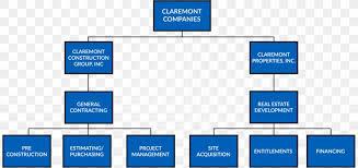 Organizational Chart Business Organizational Structure