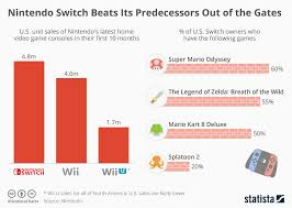 Chart Nintendo Switch Beats Its Predecessors Out Of The