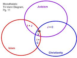 Similarities Between Christianity And Judaism Venn Diagram Judaism Christianity And Islam Venn Diagram Schematics Online