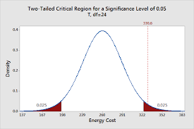 Understanding Hypothesis Tests Significance Levels Alpha