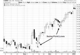 Stock Chart Art Entry Strategy The Art Of Getting Good Entries In Stocks