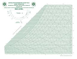 Sensible Heat Ratio Psychrometric Chart Solved Outside Air At State 1 Tdb 65 F Rh 30 Is To