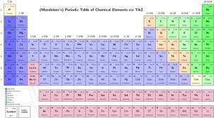 Chemistry Chart Elements Names Periodic Table Of Chemical Elements Tikz Example