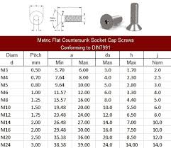 Dimensions For Screws And Bolts