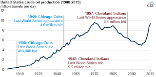 U S Energy Production Consumption Has Changed