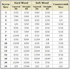 Countersink Chart Elegant 30 Inspirational Anchor Drill Bit