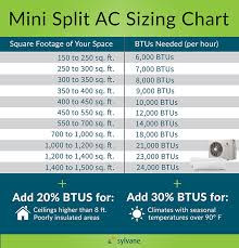 Pair Coil Size Chart Ductless Mini Split Air Conditioner Buying Guide Sylvane
