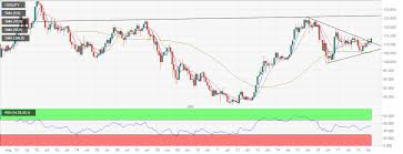 Usd Jpy Monthly Chart Usd Jpy Forecast Monthly Chart Is Flashing Bull Breakout