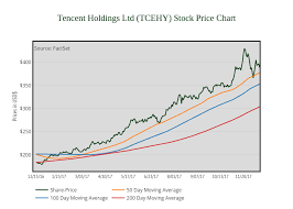 Tencent Holdings Ltd Tcehy Stock Price Chart Line Chart