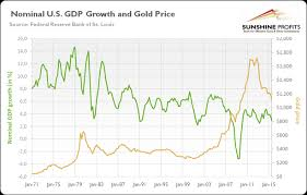 Gold Price Growth Chart Does Gdp Drive The Gold Price Kitco News