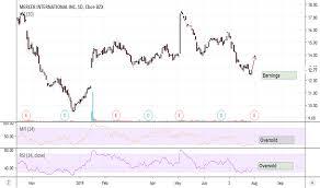 Merc Stock Price And Chart Nasdaq Merc Tradingview