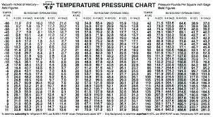 Ac Chart 410a Charging Pressure Africanherbs Info