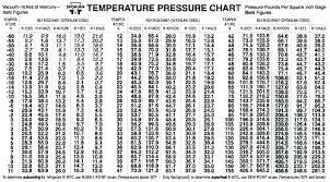 410a Charging Pressure Africanherbs Info