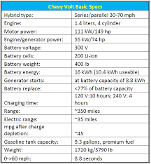 get on the drivetrain donovan s brain the table shows the basic specifications for the 2011 chevy volt gm has announced plans to use the voltec powertrain in other cars suvs and even trucks