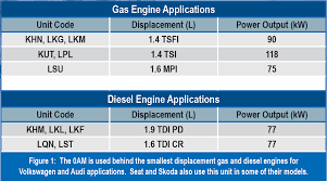 Vw Displacement Chart Gears Magazine Vw 0am A Look At Volkswagens Dsg With A