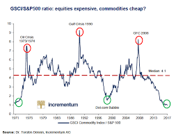 Agricultural Commodity Prices Chart Chart Commodity Prices Slump To 50 Year Low Against Us