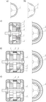 alternative construction solutions for the synchronous machine a conventional rotor with surface mounted magnets b rotor with one magnet per pole pair