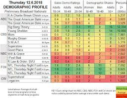 Showbuzzdaily Thursday Network Scorecard 12 6 2018