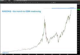 Nasdaq Composite Nearing Major Price Target See It Market
