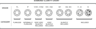 Color Chart For Diamond Diamond Clarity And Color Chart Chart For Diamond Clarity And Color