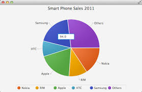 Create Pie Chart In Java Adding In Place Editing To A Javafx Pie Chart Anderson